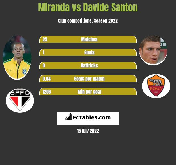 Miranda vs Davide Santon infographic