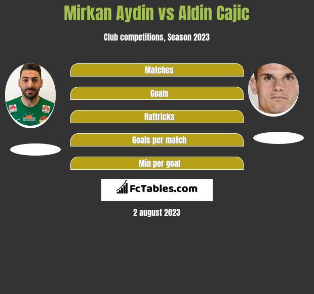 Mirkan Aydin vs Aldin Cajic h2h player stats