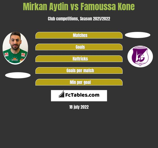Mirkan Aydin vs Famoussa Kone h2h player stats