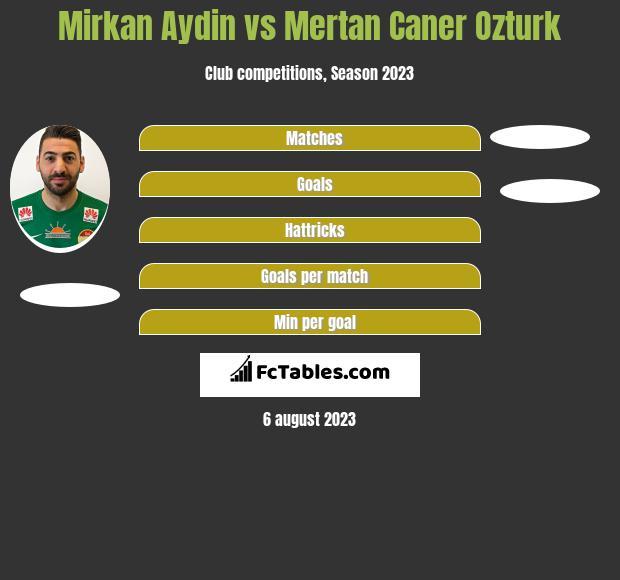Mirkan Aydin vs Mertan Caner Ozturk h2h player stats