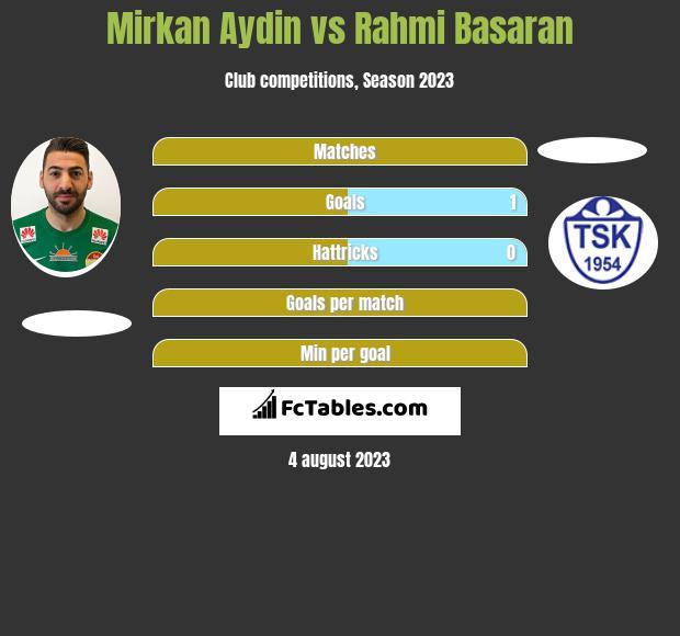 Mirkan Aydin vs Rahmi Basaran h2h player stats