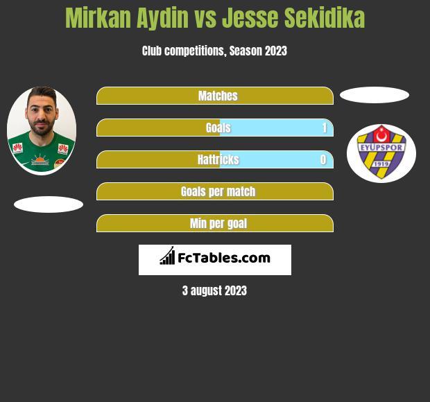 Mirkan Aydin vs Jesse Sekidika h2h player stats