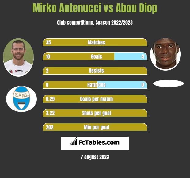 Mirko Antenucci vs Abou Diop h2h player stats