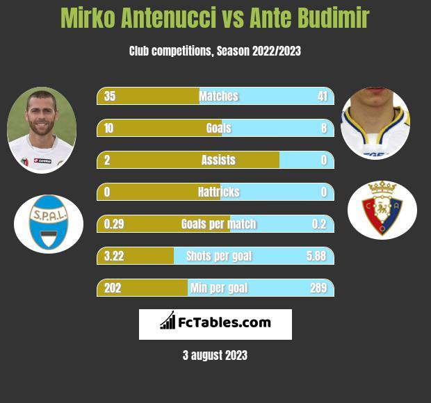 Mirko Antenucci vs Ante Budimir h2h player stats