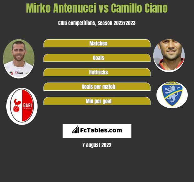 Mirko Antenucci infographic statistics for SPAL 2013