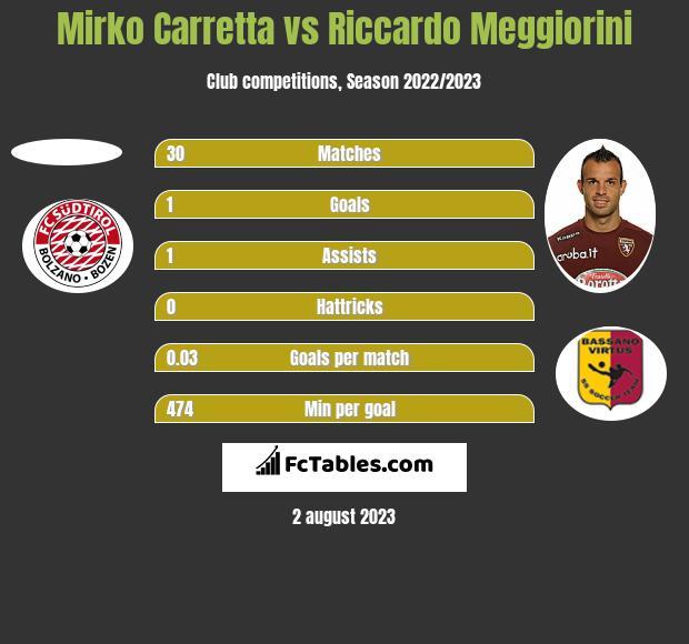 Mirko Carretta vs Riccardo Meggiorini h2h player stats