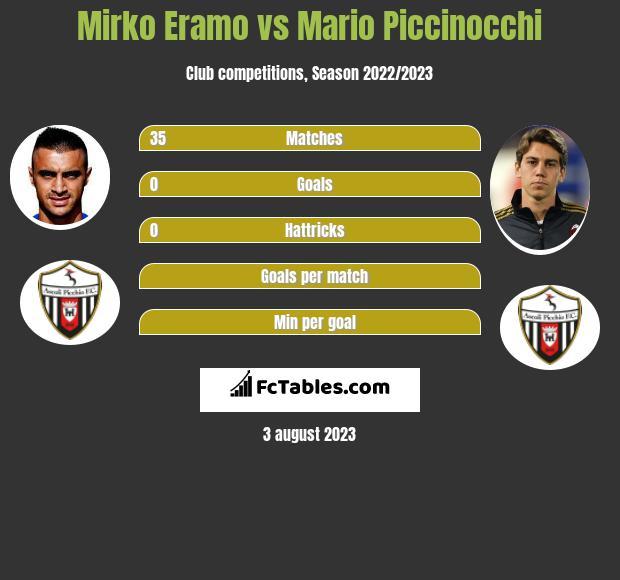 Mirko Eramo vs Mario Piccinocchi infographic
