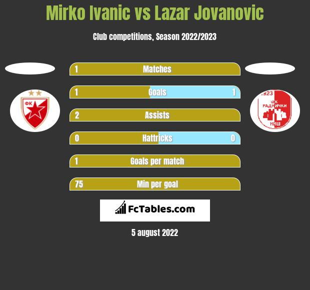 Mirko Ivanic vs Lazar Jovanovic h2h player stats