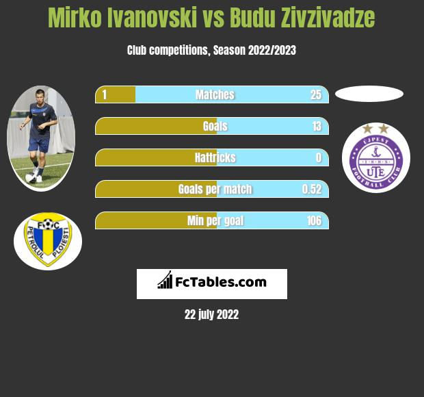Mirko Ivanovski vs Budu Zivzivadze h2h player stats