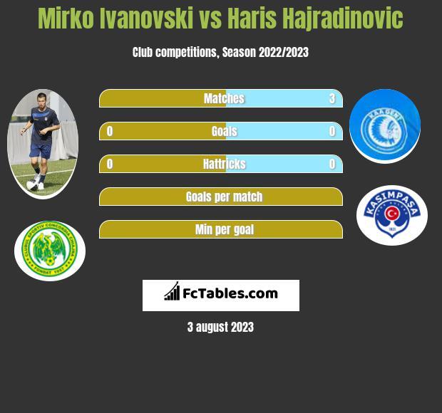 Mirko Ivanovski vs Haris Hajradinovic h2h player stats
