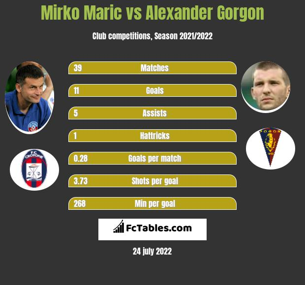 Mirko Maric vs Alexander Gorgon h2h player stats