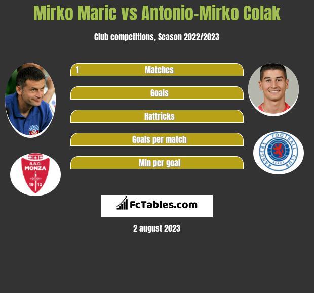 Mirko Maric vs Antonio-Mirko Colak h2h player stats