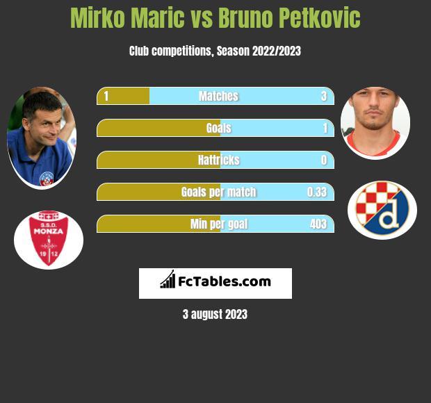 Mirko Maric vs Bruno Petkovic h2h player stats