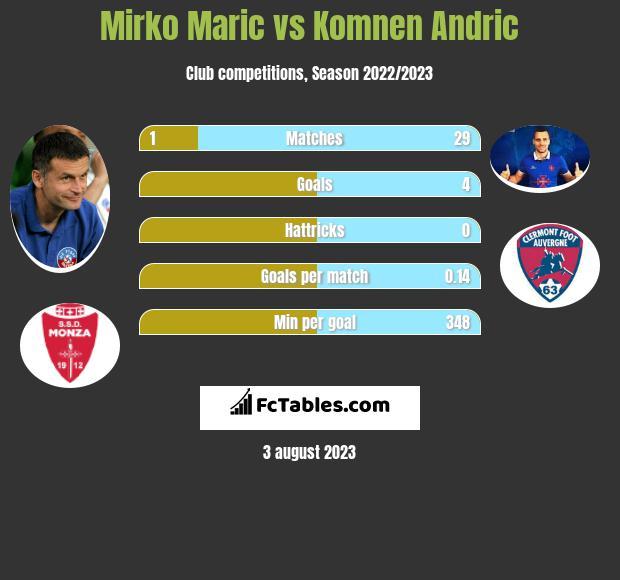 Mirko Maric vs Komnen Andric h2h player stats