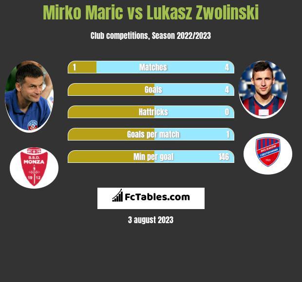 Mirko Maric vs Lukasz Zwolinski h2h player stats