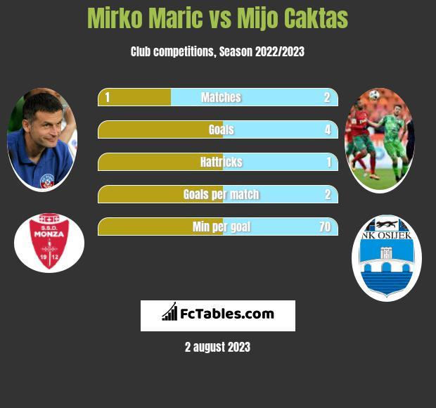 Mirko Maric vs Mijo Caktas infographic