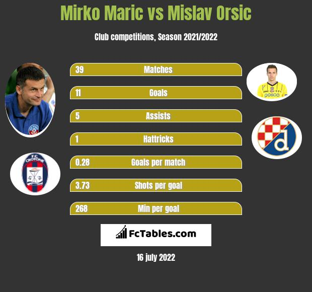 Mirko Maric vs Mislav Orsic h2h player stats