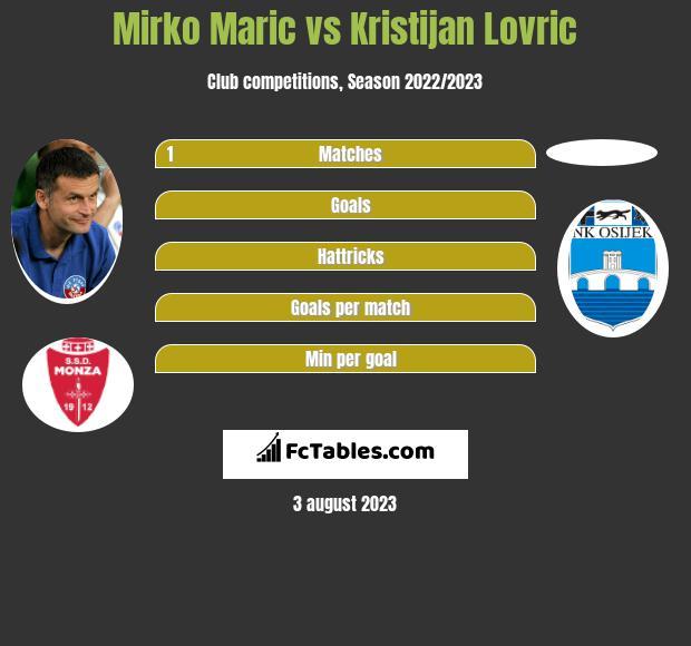 Mirko Maric vs Kristijan Lovric infographic