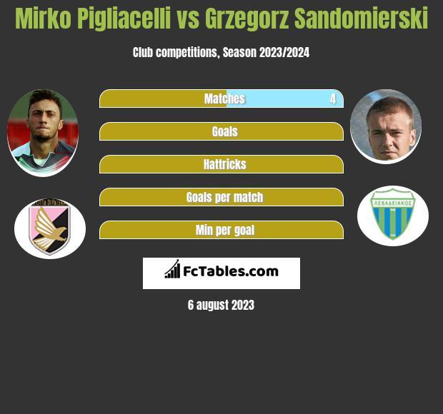 Mirko Pigliacelli vs Grzegorz Sandomierski infographic