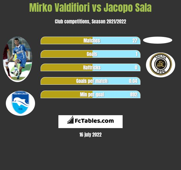 Mirko Valdifiori vs Jacopo Sala infographic