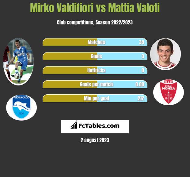 Mirko Valdifiori vs Mattia Valoti infographic