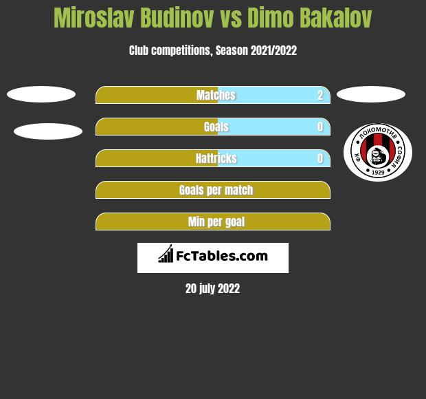 Miroslav Budinov vs Dimo Bakalov h2h player stats
