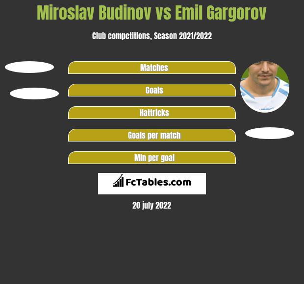 Miroslav Budinov vs Emil Gargorov h2h player stats