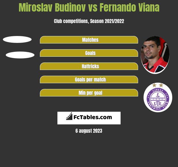Miroslav Budinov vs Fernando Viana h2h player stats