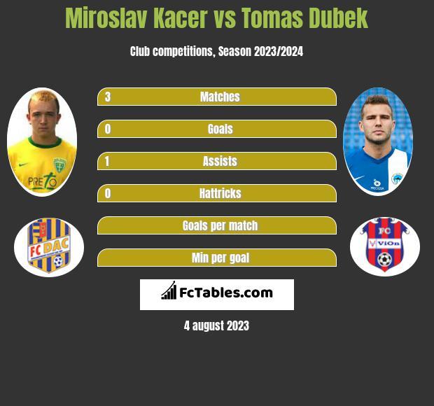Miroslav Kacer vs Tomas Dubek infographic