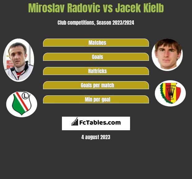 Miroslav Radovic vs Jacek Kielb h2h player stats
