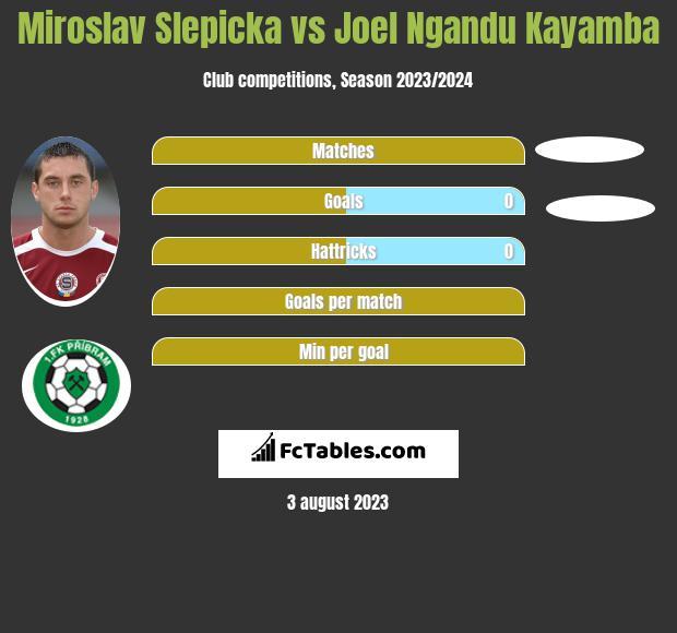 Miroslav Slepicka vs Joel Ngandu Kayamba infographic
