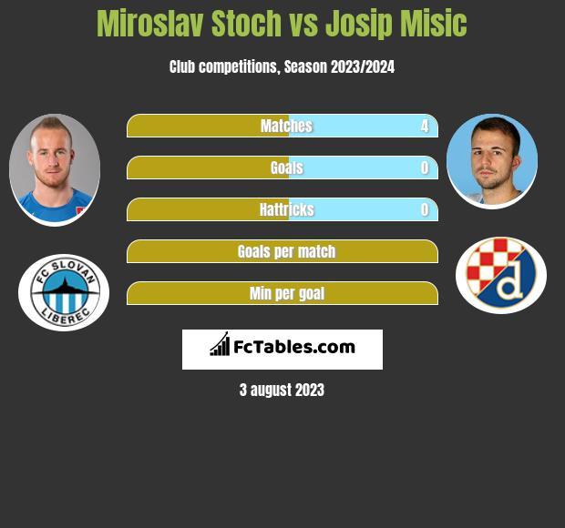 Miroslav Stoch vs Josip Misic infographic