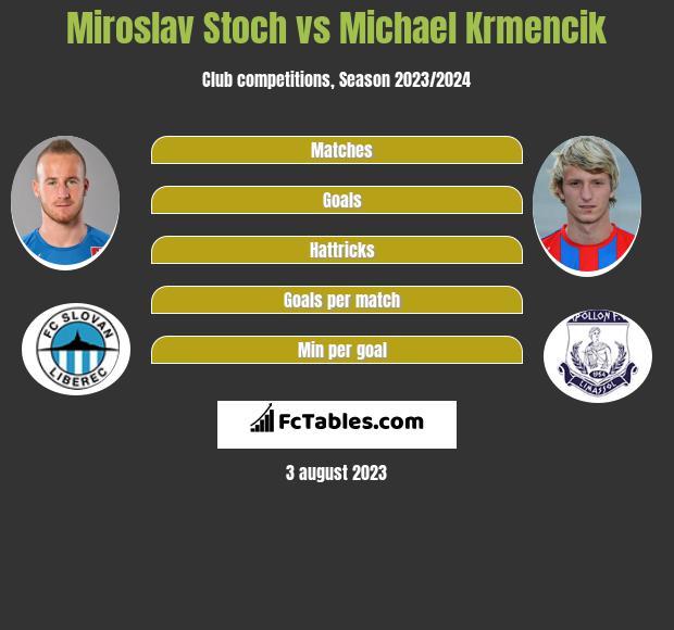 Miroslav Stoch vs Michael Krmencik h2h player stats