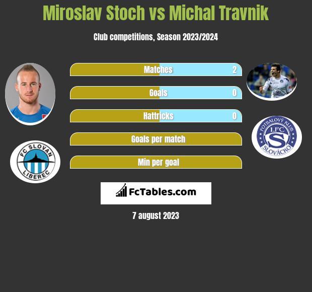 Miroslav Stoch vs Michal Travnik h2h player stats