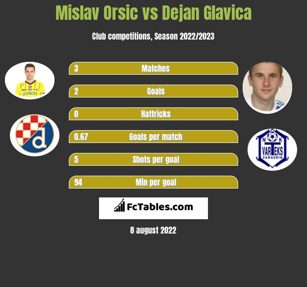 Mislav Orsic vs Dejan Glavica h2h player stats