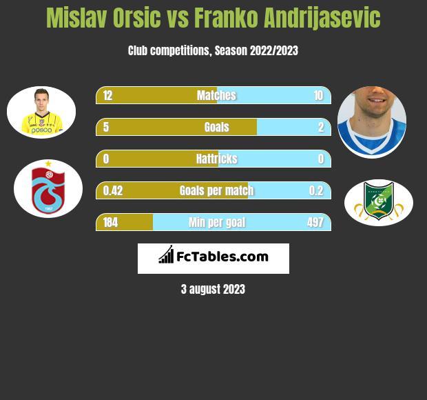 Mislav Orsic vs Franko Andrijasevic h2h player stats