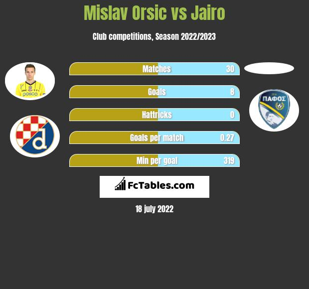 Mislav Orsic vs Jairo h2h player stats