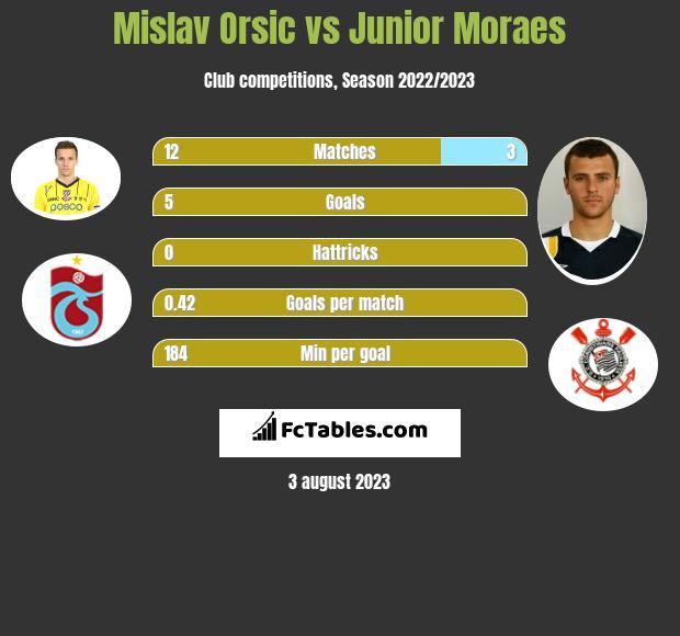 Mislav Orsic vs Junior Moraes h2h player stats