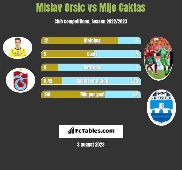 Mislav Orsic vs Mijo Caktas h2h player stats