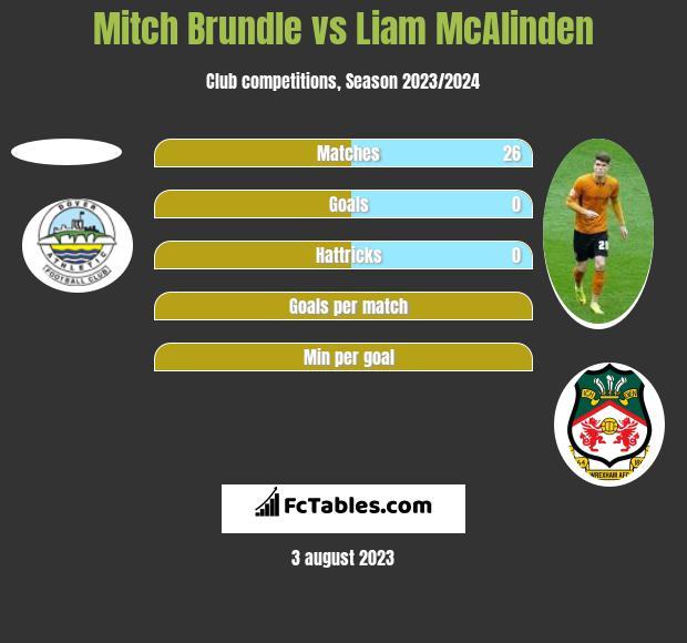 Mitch Brundle vs Liam McAlinden h2h player stats