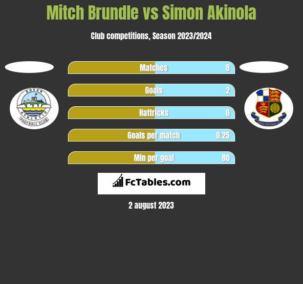 Mitch Brundle vs Simon Akinola h2h player stats