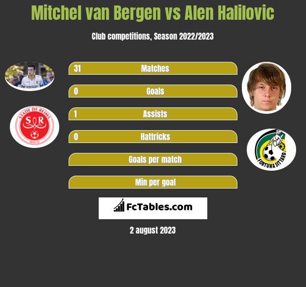 Mitchel van Bergen vs Alen Halilovic infographic