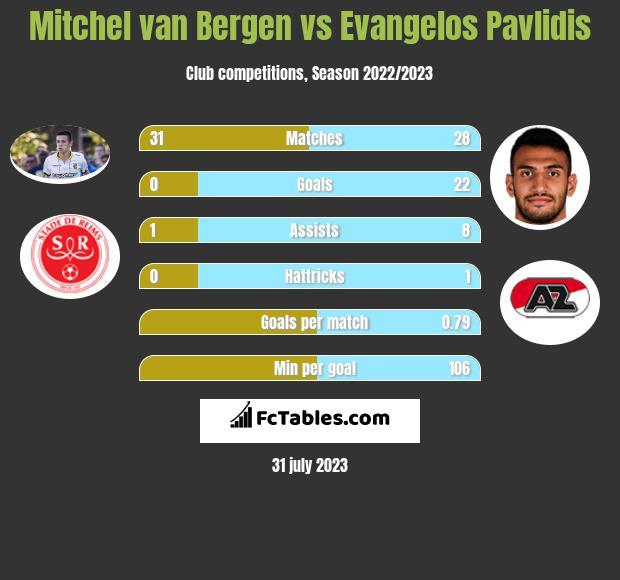 Mitchel van Bergen vs Evangelos Pavlidis infographic