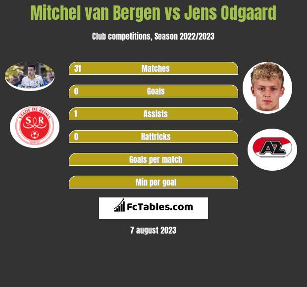 Mitchel van Bergen vs Jens Odgaard infographic