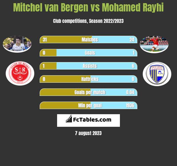 Mitchel van Bergen vs Mohamed Rayhi infographic