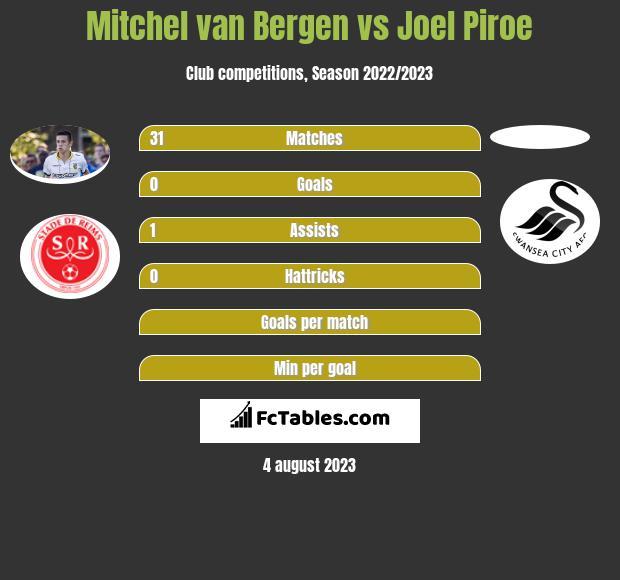 Mitchel van Bergen vs Joel Piroe infographic