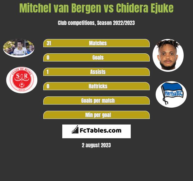 Mitchel van Bergen vs Chidera Ejuke infographic
