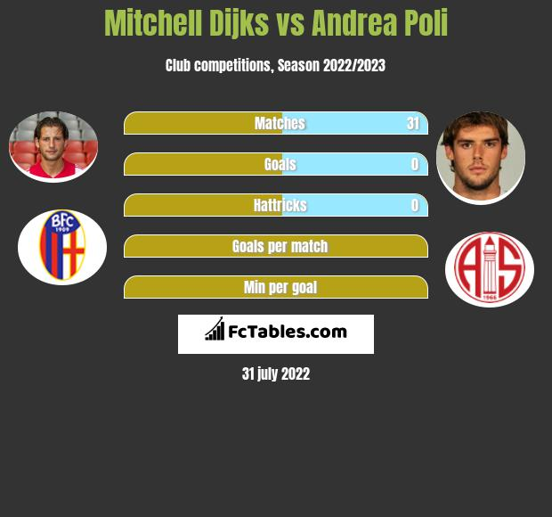Mitchell Dijks infographic statistics for Bologna