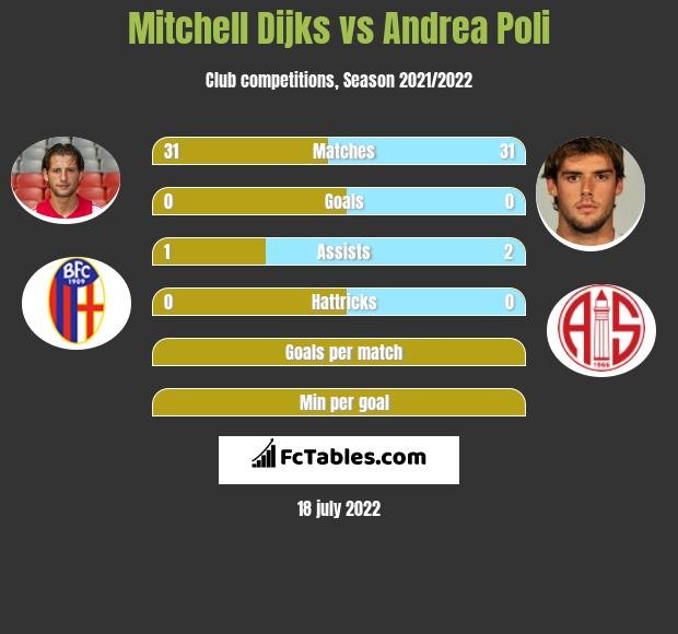 Mitchell Dijks vs Andrea Poli infographic