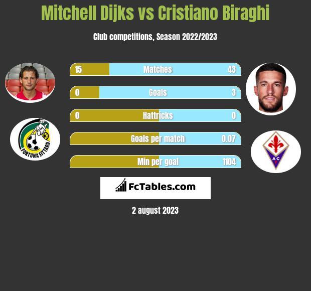 Mitchell Dijks vs Cristiano Biraghi infographic